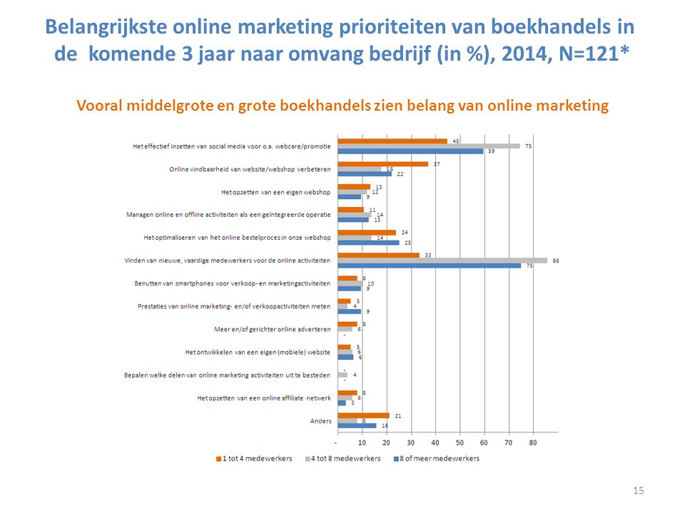 Belangrijkste online marketing prioriteiten van boekhandels in de komende 3 jaar naar omvang bedrijf (in %), 2014, N=121* Vooral middelgrote en grote boekhandels zien belang van online marketing
