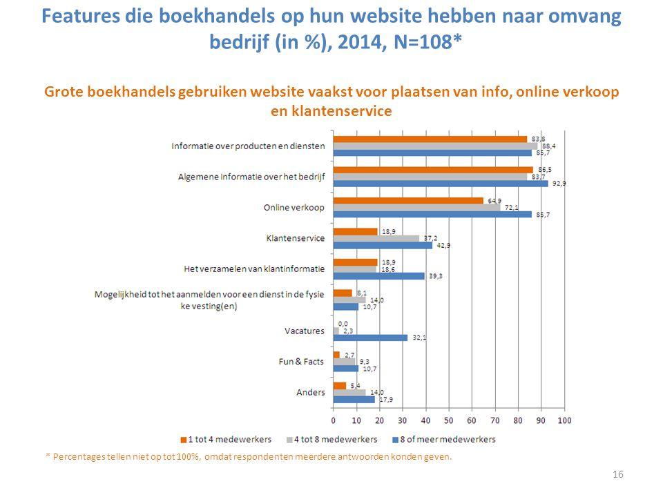 Features die boekhandels op hun website hebben naar omvang bedrijf (in %), 2014, N=108* Grote boekhandels gebruiken website vaakst voor plaatsen van info, online verkoop en klantenservice