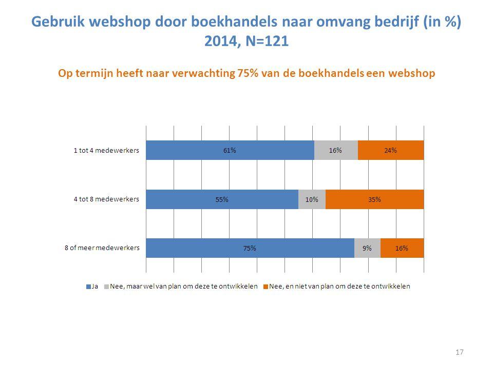 Gebruik webshop door boekhandels naar omvang bedrijf (in %)2014, N=121 Op termijn heeft naar verwachting 75% van de boekhandels een webshop