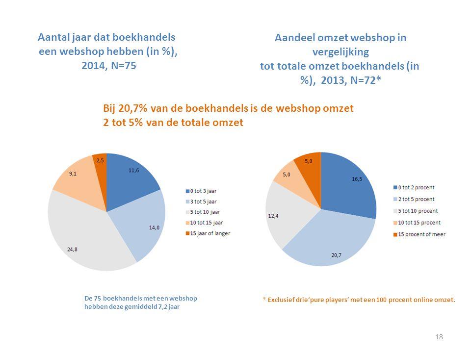 Aantal jaar dat boekhandels een webshop hebben (in %), 2014, N=75
