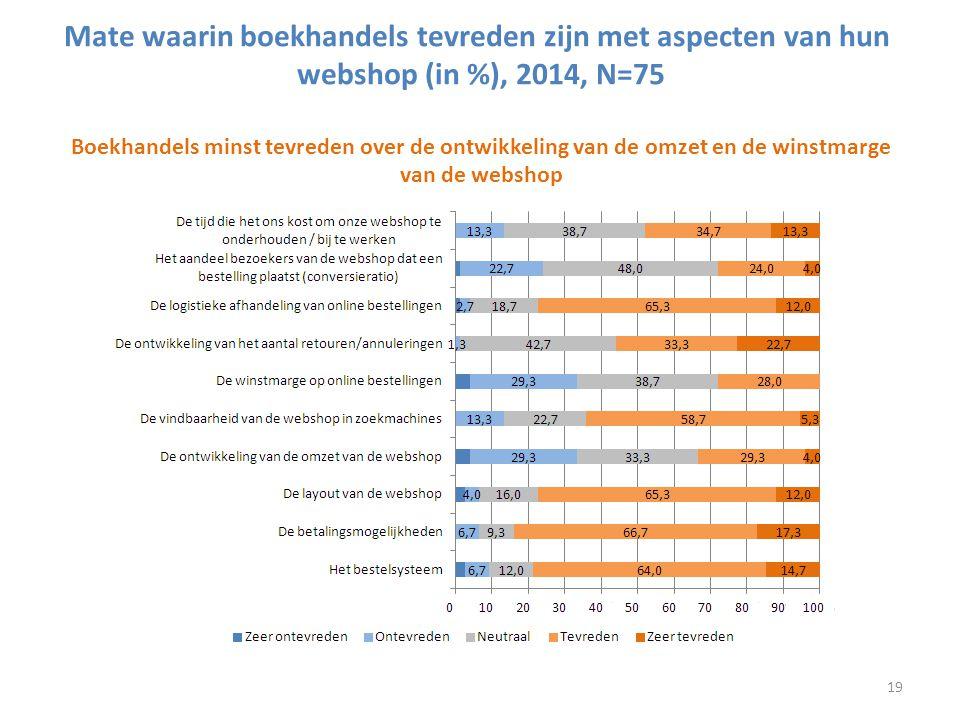 Mate waarin boekhandels tevreden zijn met aspecten van hun webshop (in %), 2014, N=75 Boekhandels minst tevreden over de ontwikkeling van de omzet en de winstmarge van de webshop