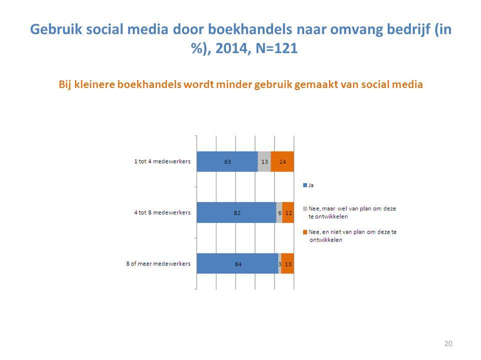 Gebruik social media door boekhandels naar omvang bedrijf (in %), 2014, N=121 Bij kleinere boekhandels wordt minder gebruik gemaakt van social media