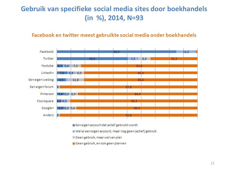 Gebruik van specifieke social media sites door boekhandels (in %), 2014, N=93 Facebook en twitter meest gebruikte social media onder boekhandels