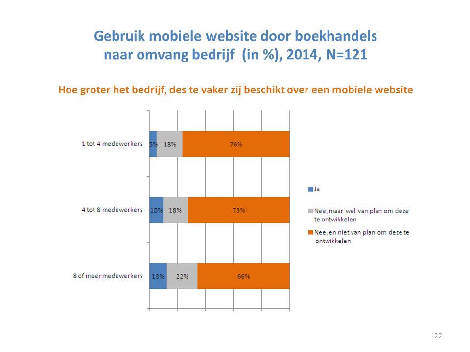 Gebruik mobiele website door boekhandels naar omvang bedrijf (in %), 2014, N=121 Hoe groter het bedrijf, des te vaker zij beschikt over een mobiele website