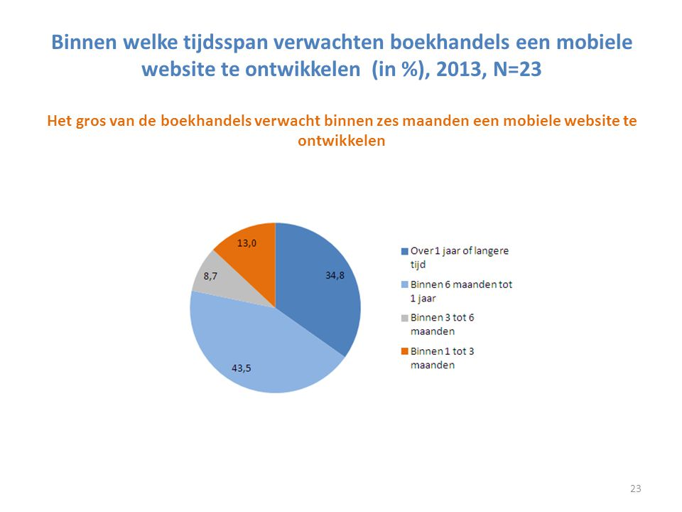 Binnen welke tijdsspan verwachten boekhandels een mobiele website te ontwikkelen (in %), 2013, N=23 Het gros van de boekhandels verwacht binnen zes maanden een mobiele website te ontwikkelen
