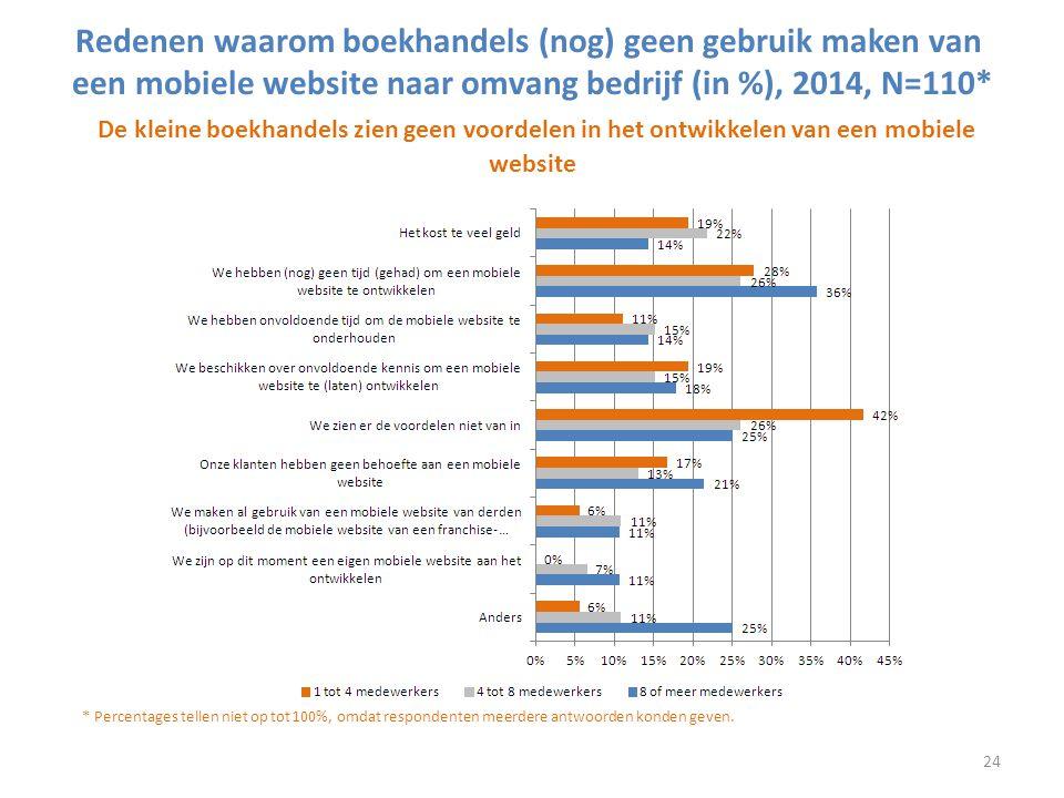 Redenen waarom boekhandels (nog) geen gebruik maken van een mobiele website naar omvang bedrijf (in %), 2014, N=110* De kleine boekhandels zien geen voordelen in het ontwikkelen van een mobiele website