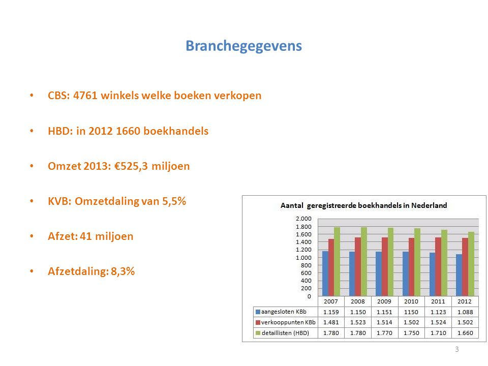Branchegegevens CBS: 4761 winkels welke boeken verkopen