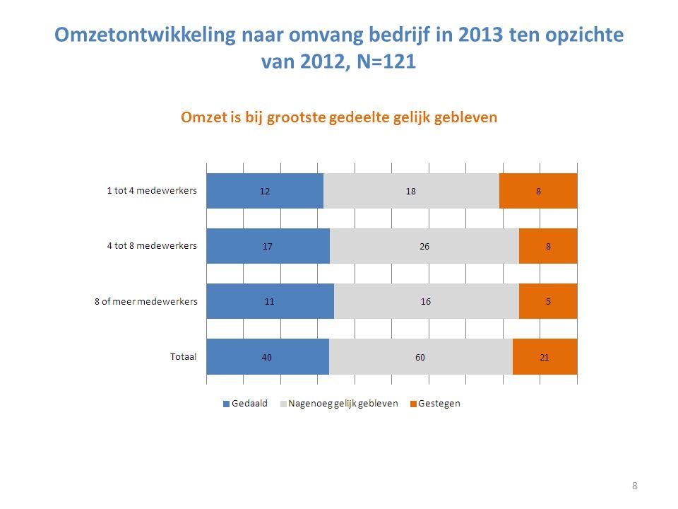 Omzetontwikkeling naar omvang bedrijf in 2013 ten opzichte van 2012, N=121 Omzet is bij grootste gedeelte gelijk gebleven