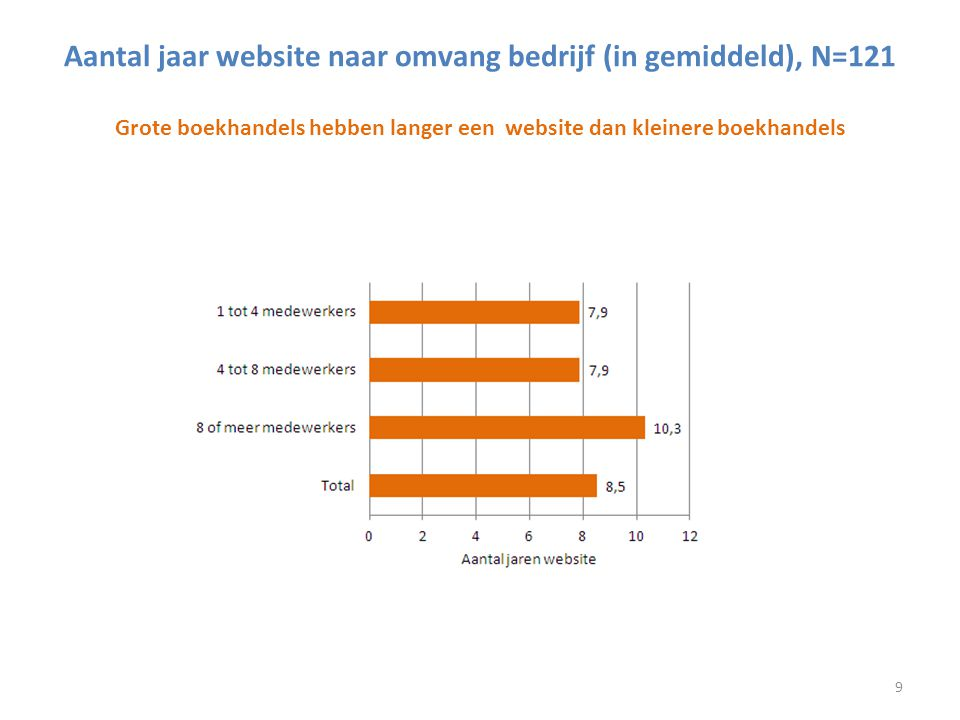 Aantal jaar website naar omvang bedrijf (in gemiddeld), N=121 Grote boekhandels hebben langer een website dan kleinere boekhandels