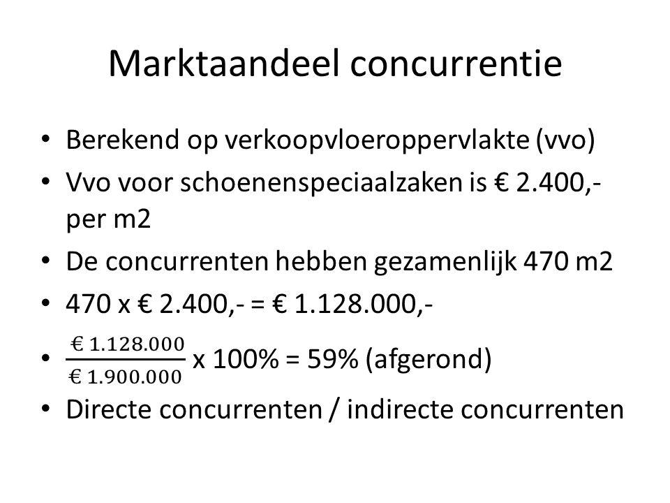Marktaandeel concurrentie