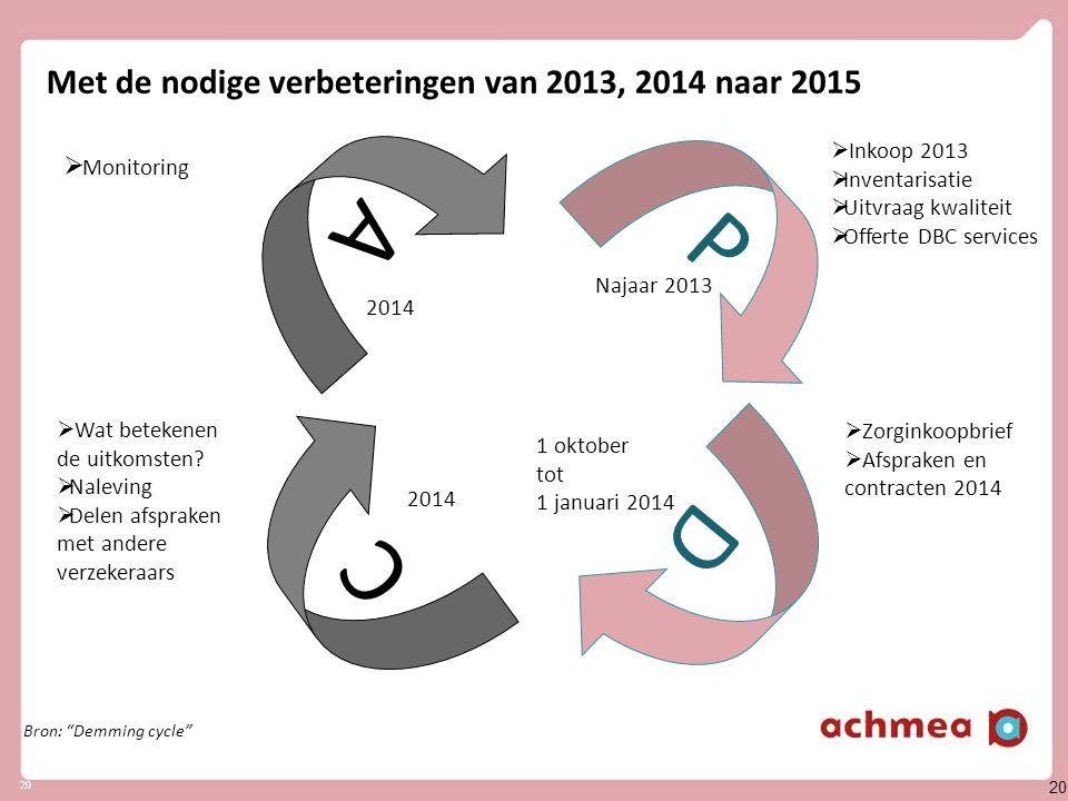 Samenvatting - Kernpunten contractering 2014: