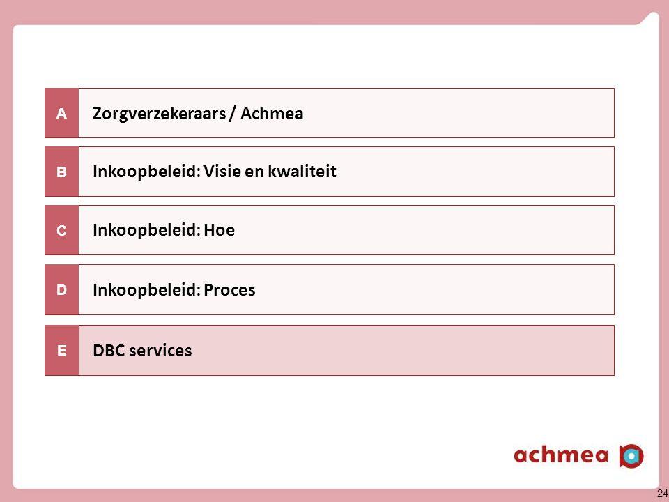 Over DBC services (1) Elektronische ondersteuning bij offerte en contracteerproces. Voor aantal verzekeraars.