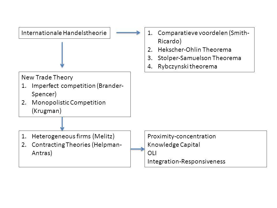 Internationale Handelstheorie