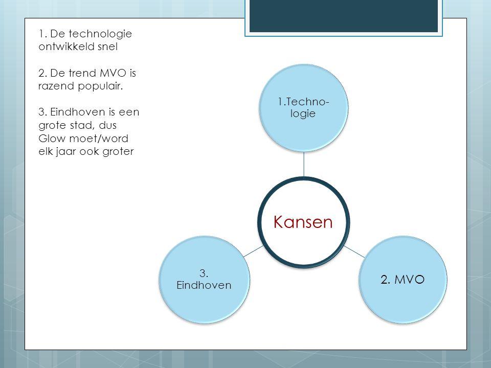 2. MVO 1. De technologie ontwikkeld snel 3. Eindhoven 1.Techno-logie