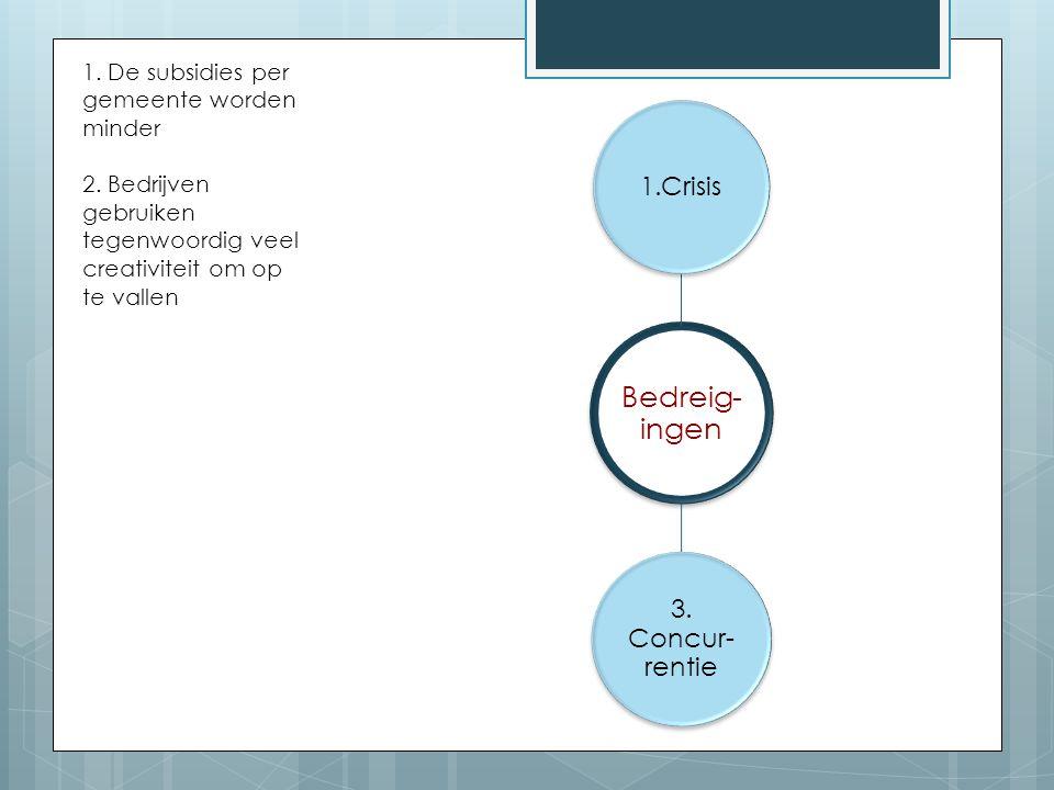 3. Concur-rentie 1.Crisis 1. De subsidies per gemeente worden minder