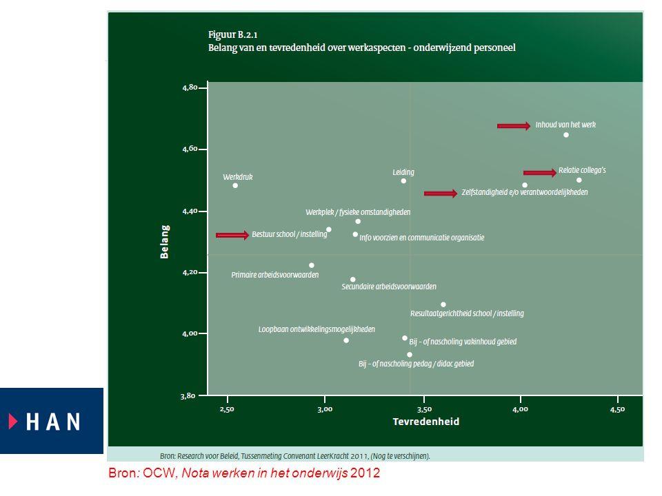 Bron: OCW, Nota werken in het onderwijs 2012