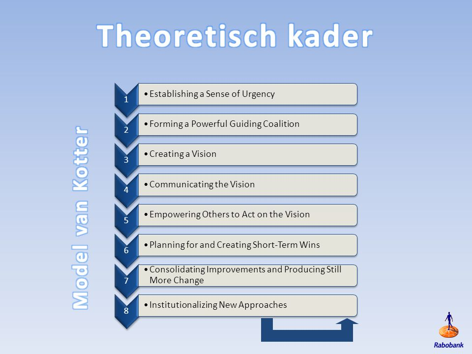 Theoretisch kader Model van Kotter Establishing a Sense of Urgency