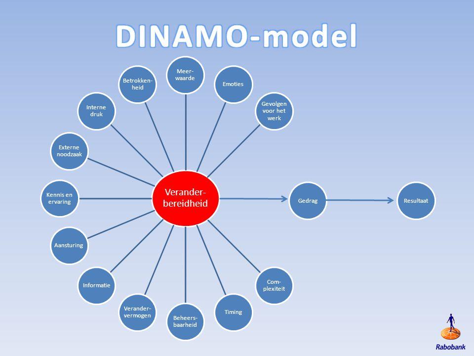 DINAMO-model Verander-bereidheid Meer-waarde Betrokken-heid Emoties