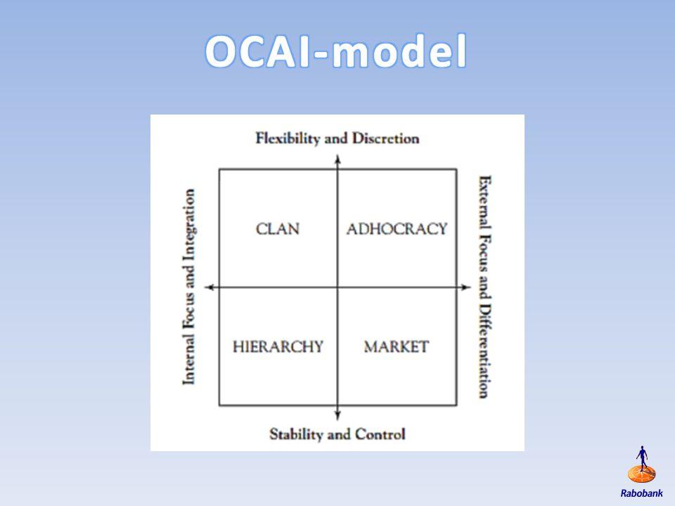 OCAI-model