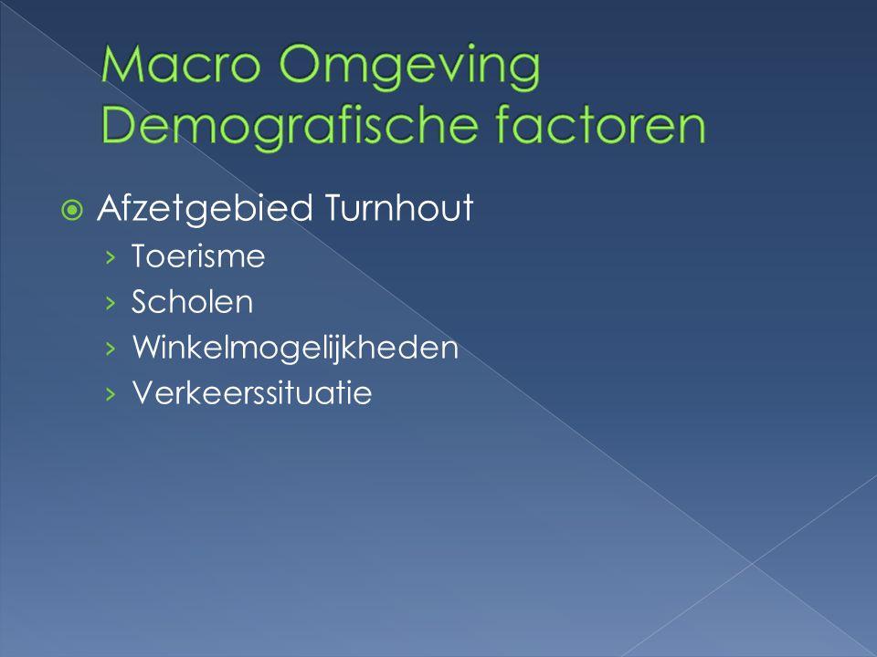 Macro Omgeving Demografische factoren