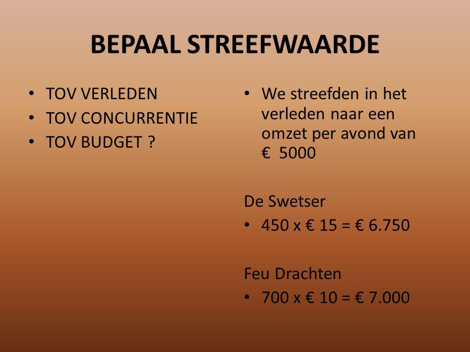 BEPAAL STREEFWAARDE TOV VERLEDEN TOV CONCURRENTIE TOV BUDGET