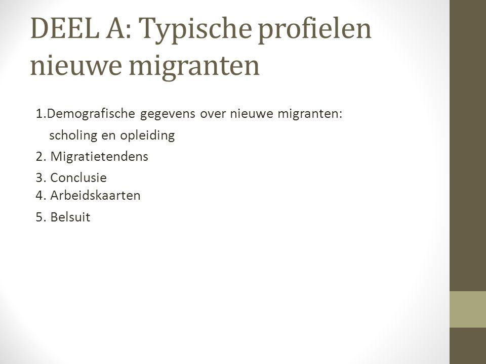 DEEL A: Typische profielen nieuwe migranten