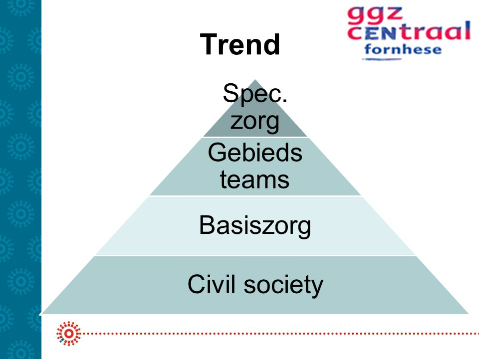 Trend Spec. zorg Gebieds teams Basiszorg Civil society