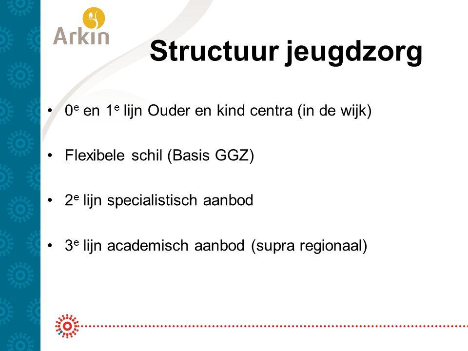 Structuur jeugdzorg 0e en 1e lijn Ouder en kind centra (in de wijk)