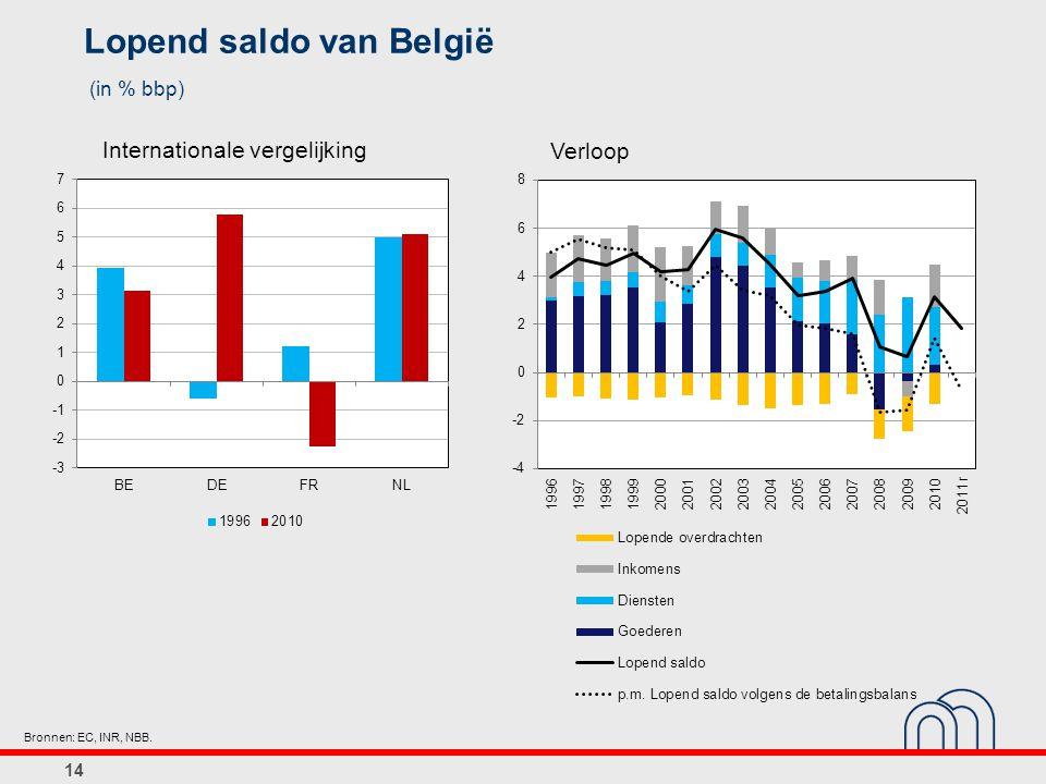 Lopend saldo van België (in % bbp)