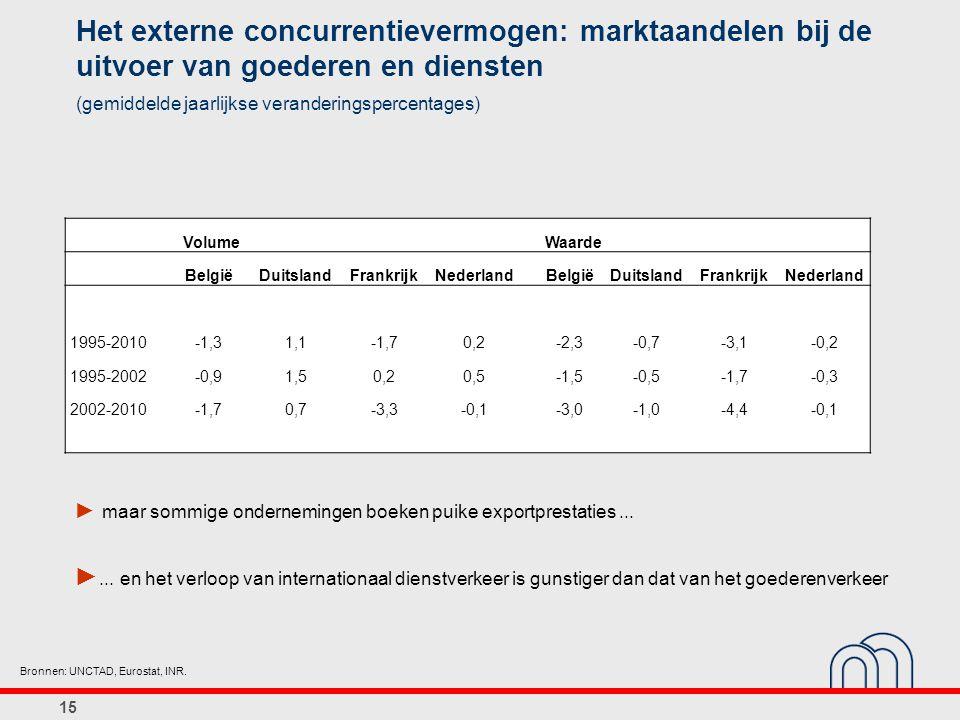 Het externe concurrentievermogen: marktaandelen bij de uitvoer van goederen en diensten