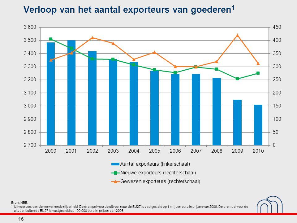 Verloop van het aantal exporteurs van goederen1