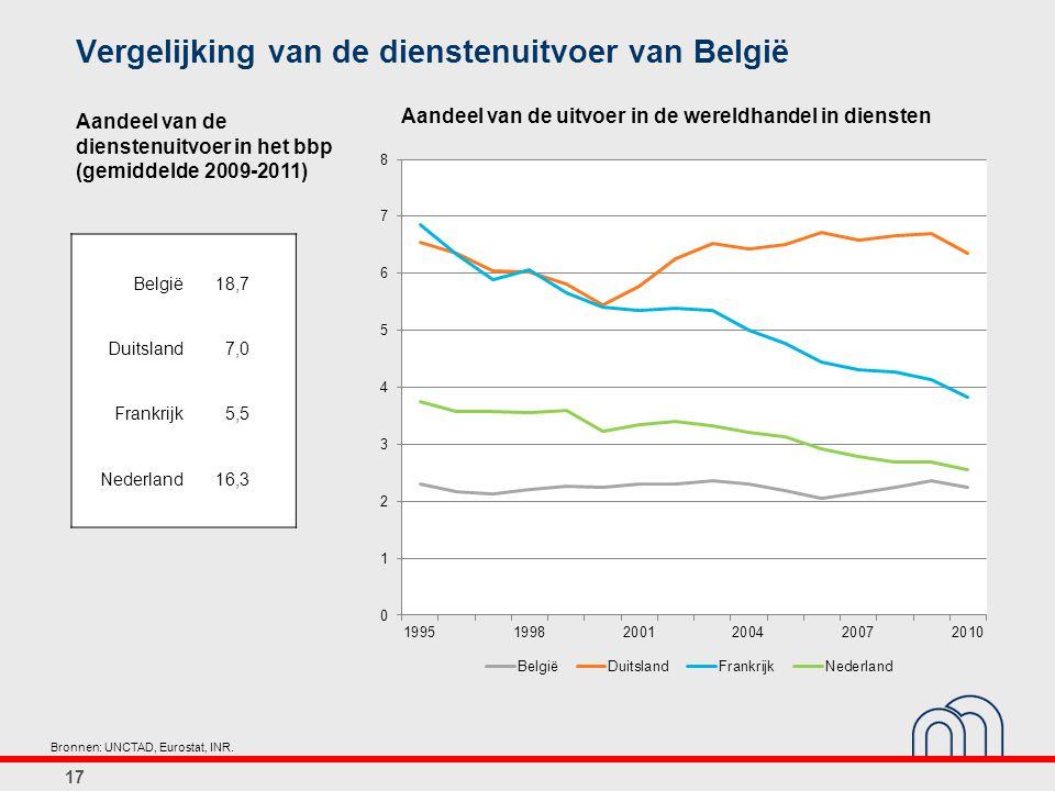 Vergelijking van de dienstenuitvoer van België