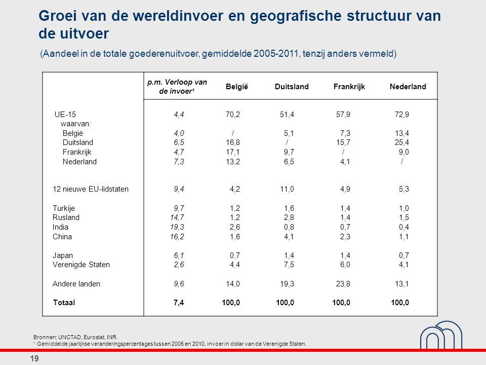 Groei van de wereldinvoer en geografische structuur van de uitvoer