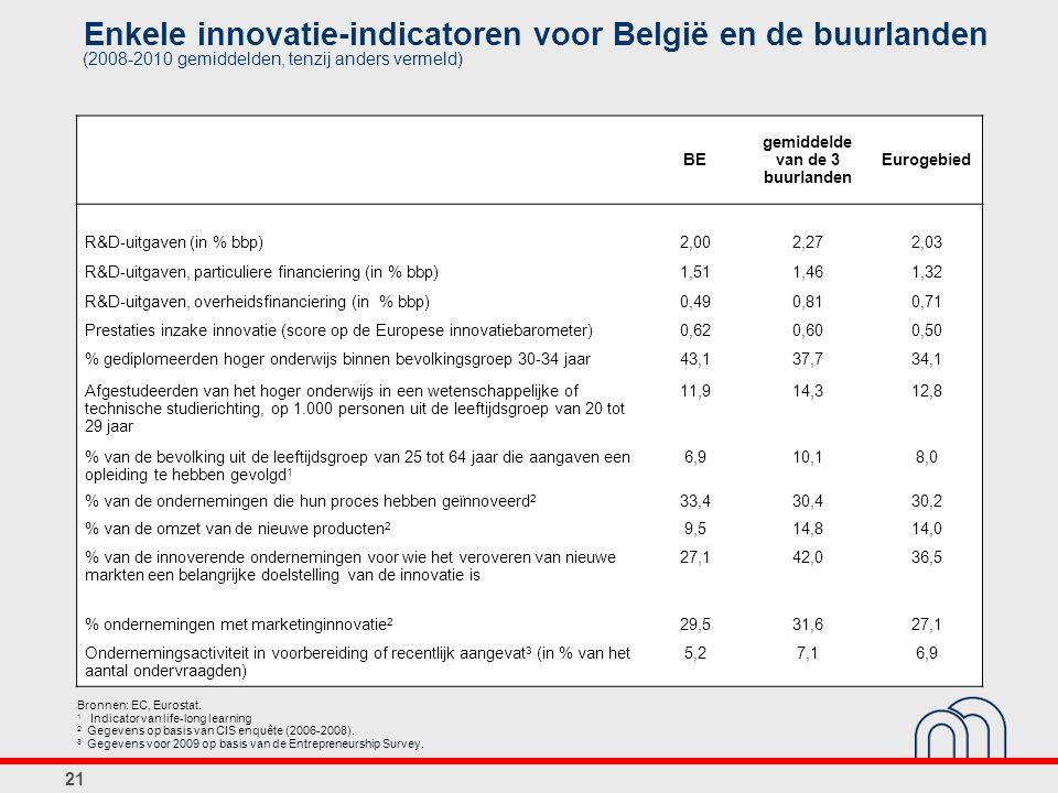 Enkele innovatie-indicatoren voor België en de buurlanden