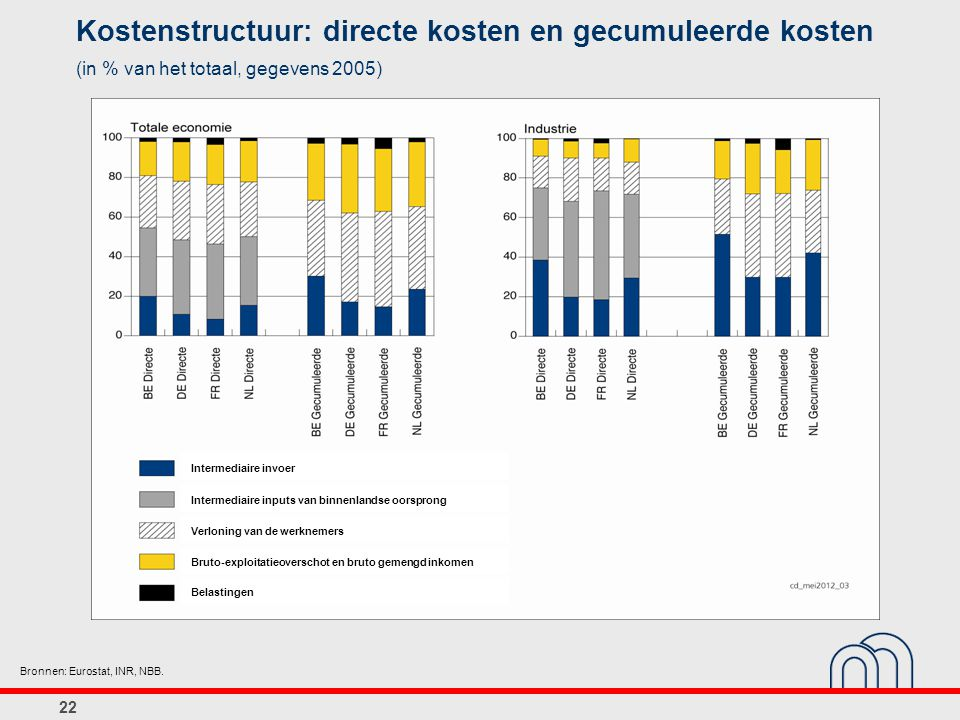 Kostenstructuur: directe kosten en gecumuleerde kosten