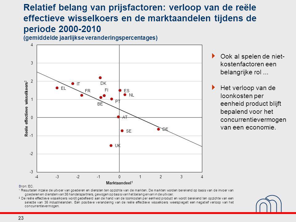 Relatief belang van prijsfactoren: verloop van de reële effectieve wisselkoers en de marktaandelen tijdens de periode 2000-2010 (gemiddelde jaarlijkse veranderingspercentages)