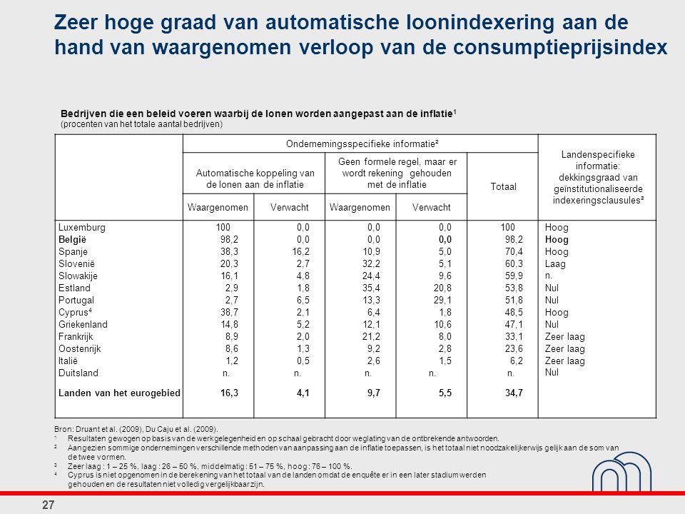 Zeer hoge graad van automatische loonindexering aan de hand van waargenomen verloop van de consumptieprijsindex