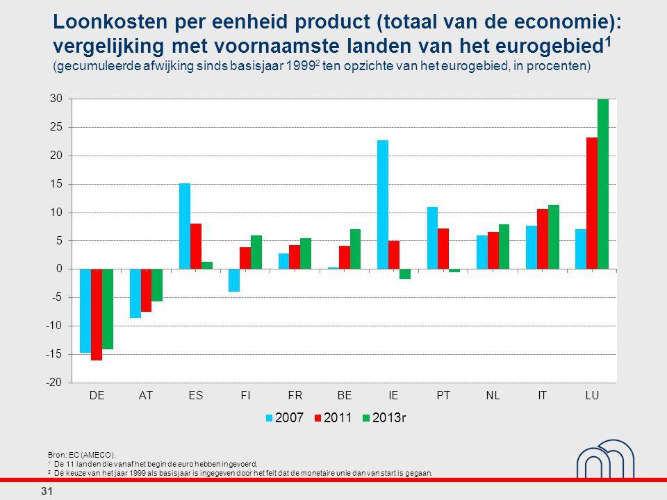 Loonkosten per eenheid product (totaal van de economie): vergelijking met voornaamste landen van het eurogebied1 (gecumuleerde afwijking sinds basisjaar 19992 ten opzichte van het eurogebied, in procenten)
