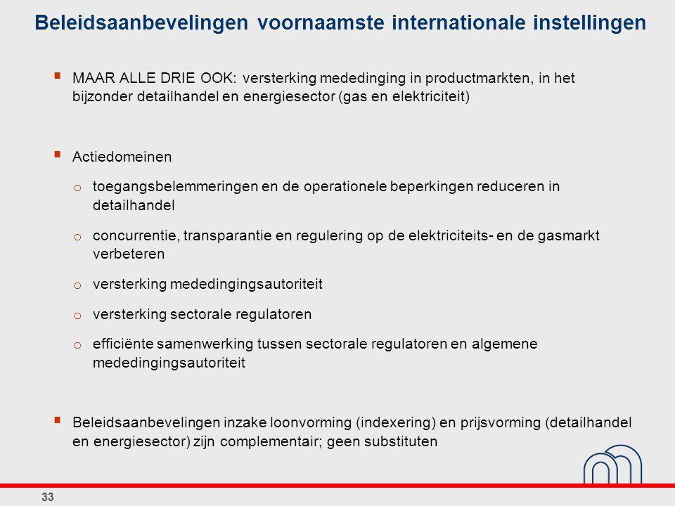 Beleidsaanbevelingen voornaamste internationale instellingen