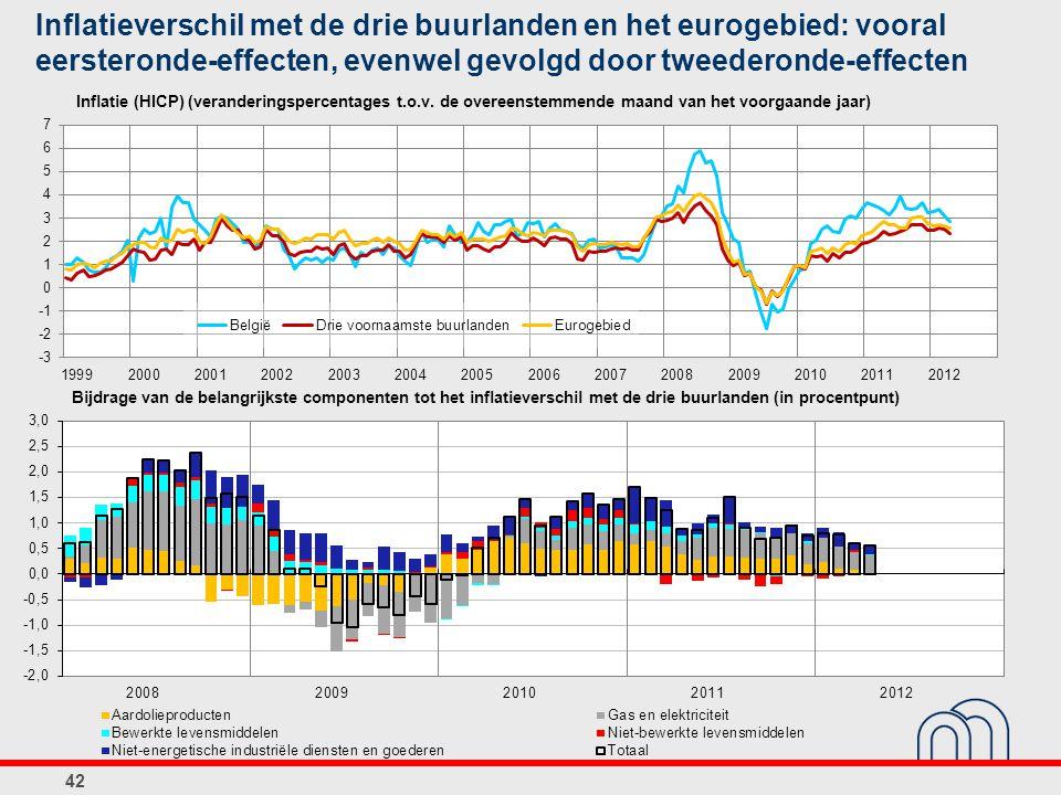 Inflatieverschil met de drie buurlanden en het eurogebied: vooral eersteronde-effecten, evenwel gevolgd door tweederonde-effecten