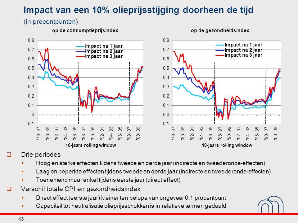 Impact van een 10% olieprijsstijging doorheen de tijd (in procentpunten)