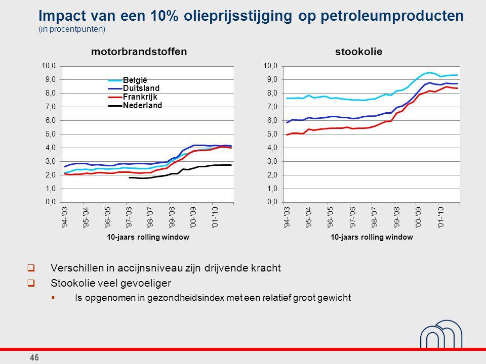 Impact van een 10% olieprijsstijging op petroleumproducten (in procentpunten)