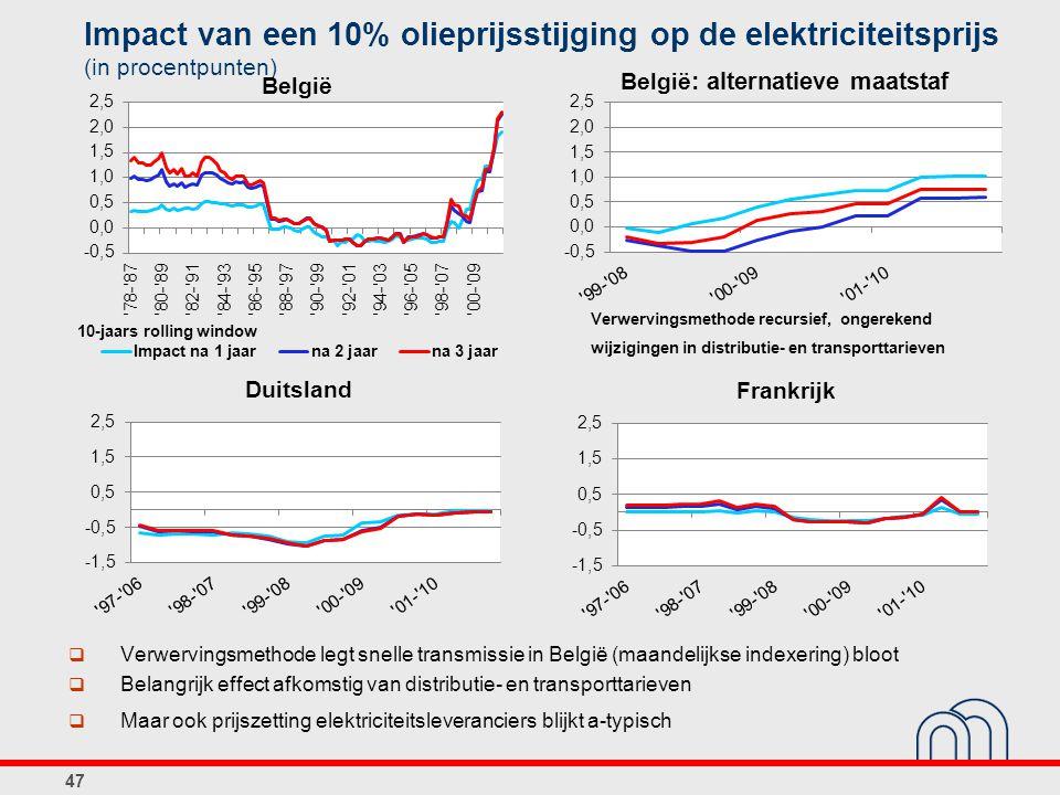 Impact van een 10% olieprijsstijging op de elektriciteitsprijs (in procentpunten)