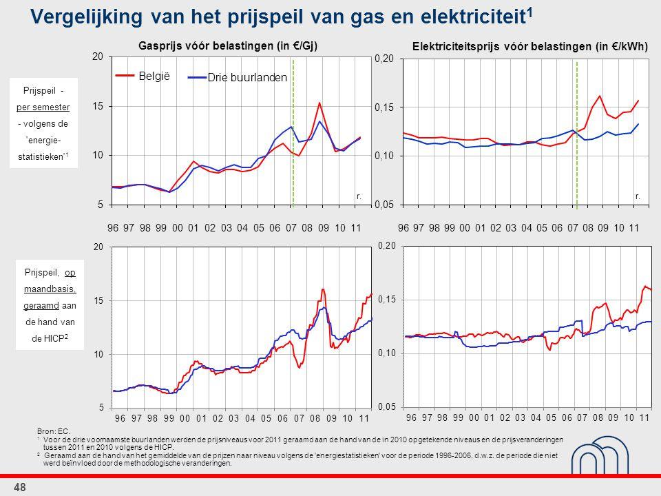 Vergelijking van het prijspeil van gas en elektriciteit1