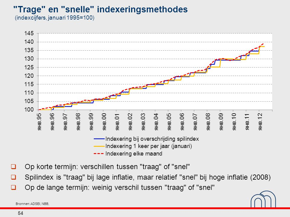 Trage en snelle indexeringsmethodes (indexcijfers, januari 1995=100)