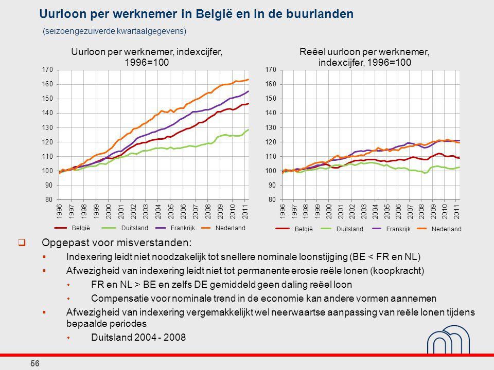 Uurloon per werknemer in België en in de buurlanden