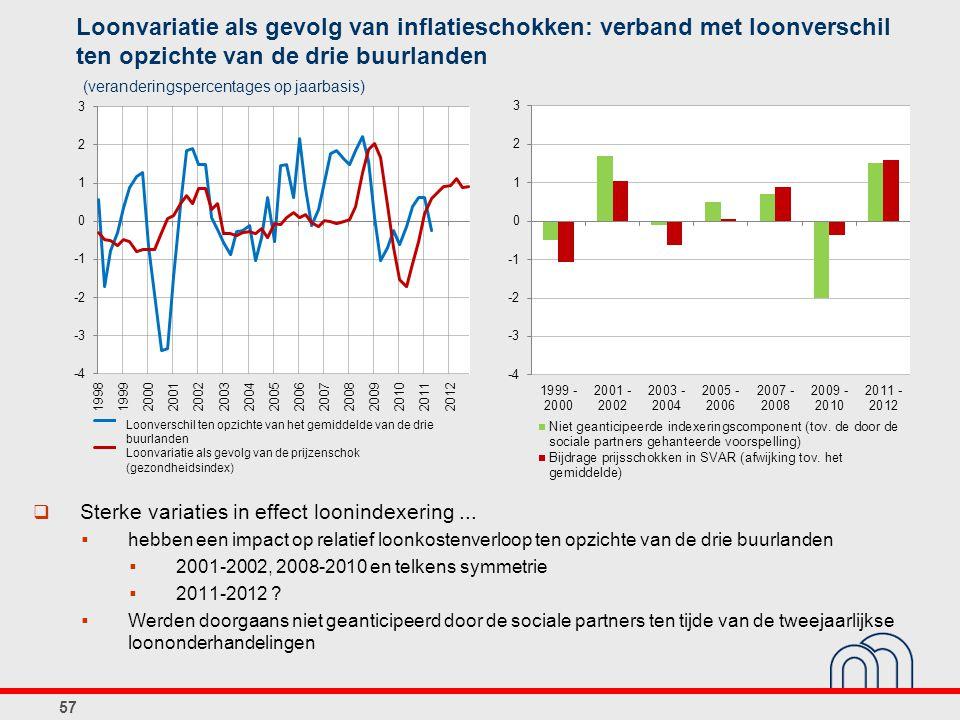 Loonvariatie als gevolg van inflatieschokken: verband met loonverschil ten opzichte van de drie buurlanden
