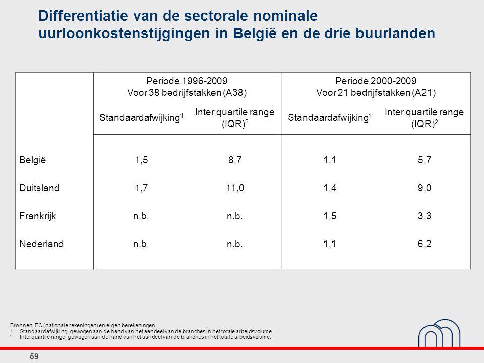 Differentiatie van de sectorale nominale uurloonkostenstijgingen in België en de drie buurlanden