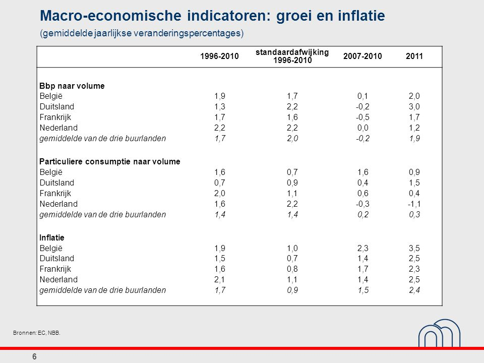 Macro-economische indicatoren: groei en inflatie