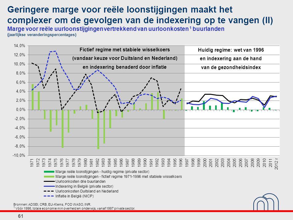 Geringere marge voor reële loonstijgingen maakt het complexer om de gevolgen van de indexering op te vangen (II) Marge voor reële uurloonstijgingen vertrekkend van uurloonkosten 1 buurlanden (jaarlijkse veranderingspercentages)
